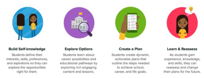 Xello model for student success